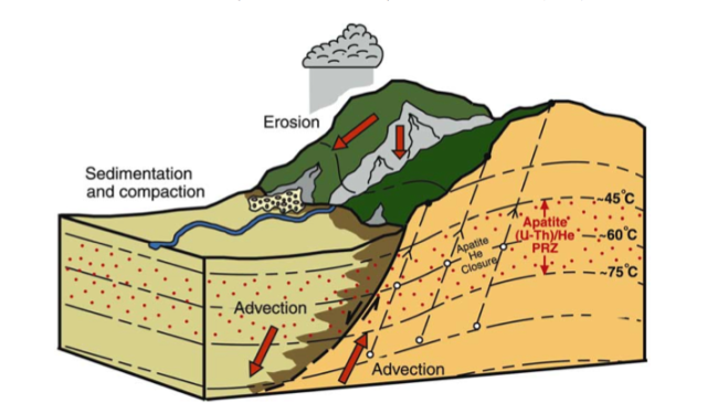 Figure 1 from Ehlers, T., and Farley, K.A., 2003, Apatite (U–Th)/He thermochronometry: methods and applications to problems in tectonic and surface processes: Earth and Planetary Science Letters, v. 206, no. 1-2, p. 1–14.